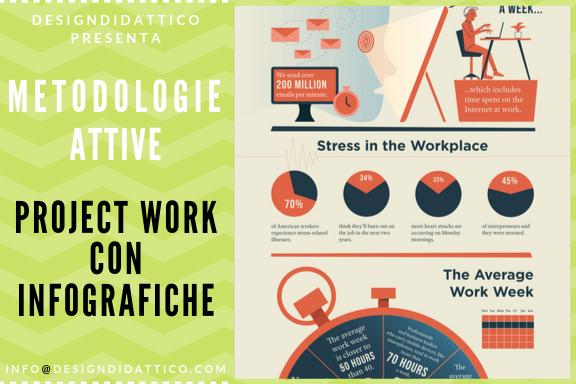 Metodologie Attive: Compito di realtà e Infografiche